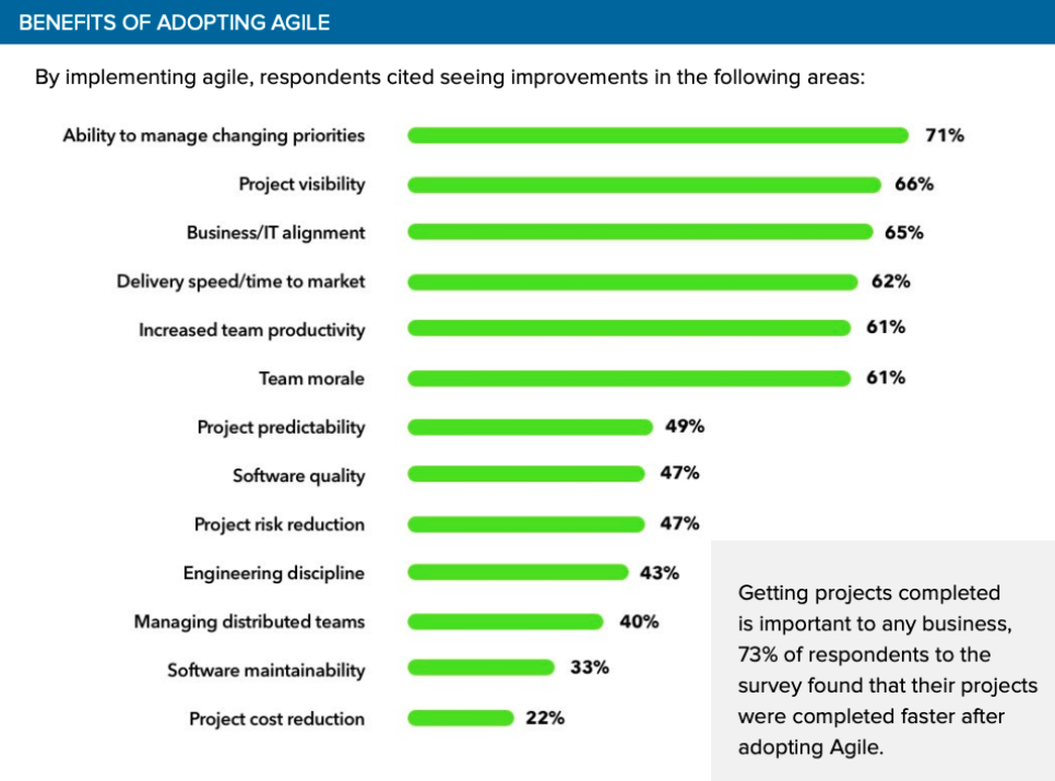 benefits of adopting agile
