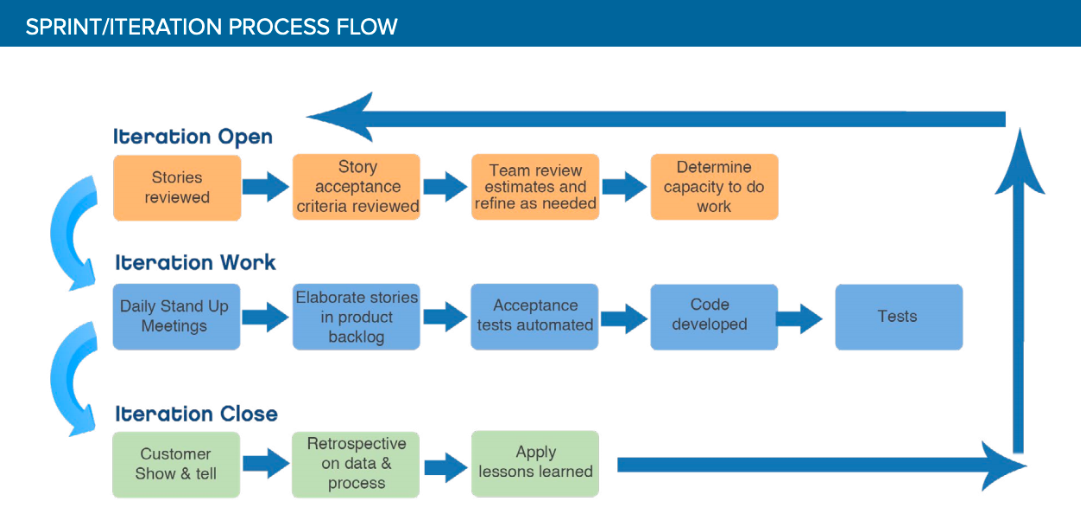 sprint iteration process flow