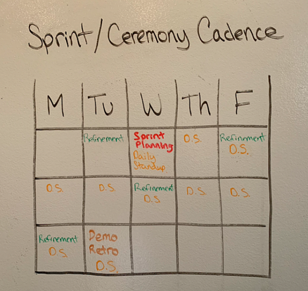 scrum sprint ceremony cadence calendar example