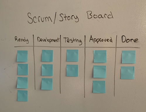 agile scrum story board example