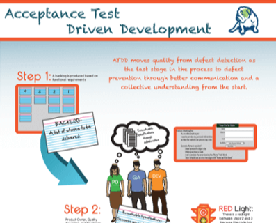 Acceptance Test Driven Development poster cta