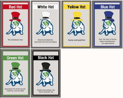 Six Thinking Hats Cards for decision making