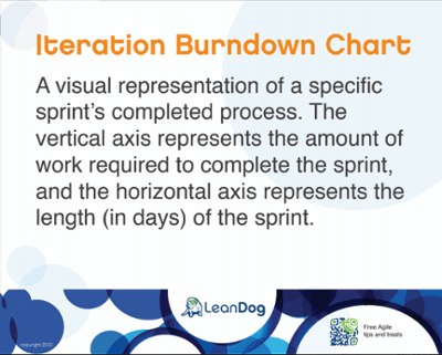 Iteration burndown chart - agile visual wall sign