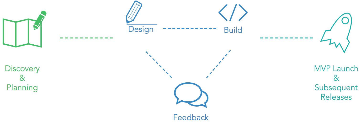Lean - Agile Development